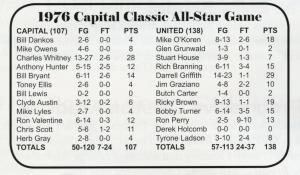 1976_box-score