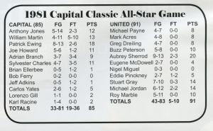 1981_box-score