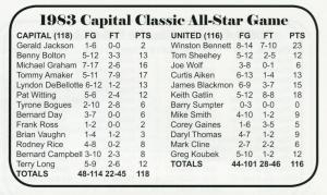 1983_box-score